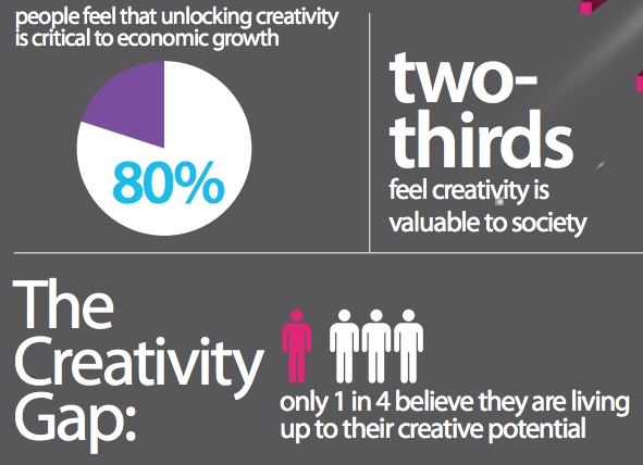 Global Creativity Gap