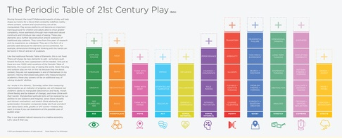 The Periodic Table of 21st Century Play